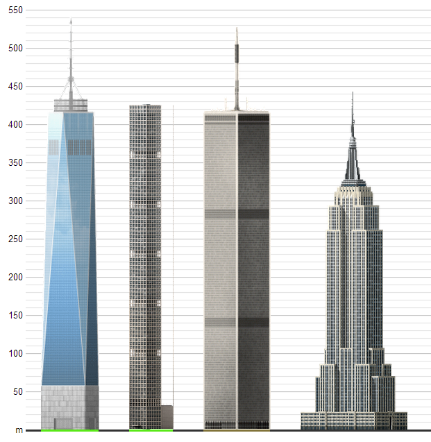 1wtc, 432 Park Avenue and Empire State Building